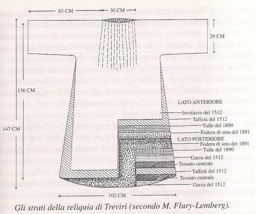 Strati della Sacra Tunica secondo M. Flury-Lemberg (1)